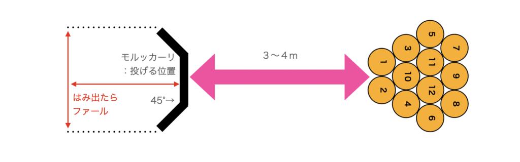 ルール モルック 【ブーム到来?】モルック基本ルールと道具のセット一式価格を解説|紹介連鎖営業術